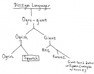 Disisigah Languages
